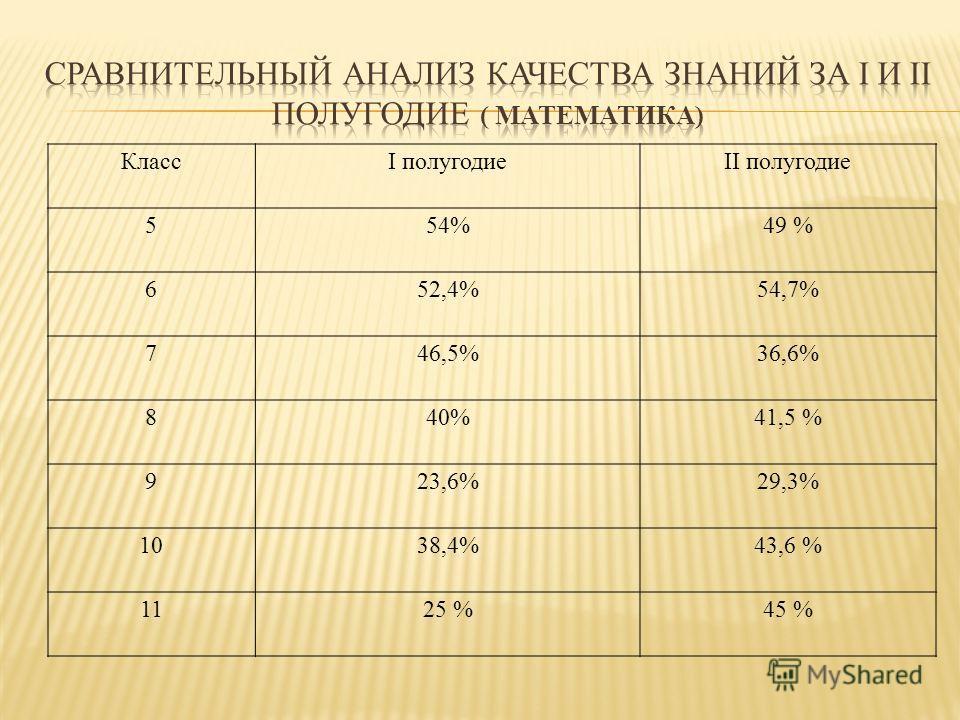 КлассI полугодиеII полугодие 554%49 % 652,4%54,7% 746,5%36,6% 840%41,5 % 923,6%29,3% 1038,4%43,6 % 1125 %45 %