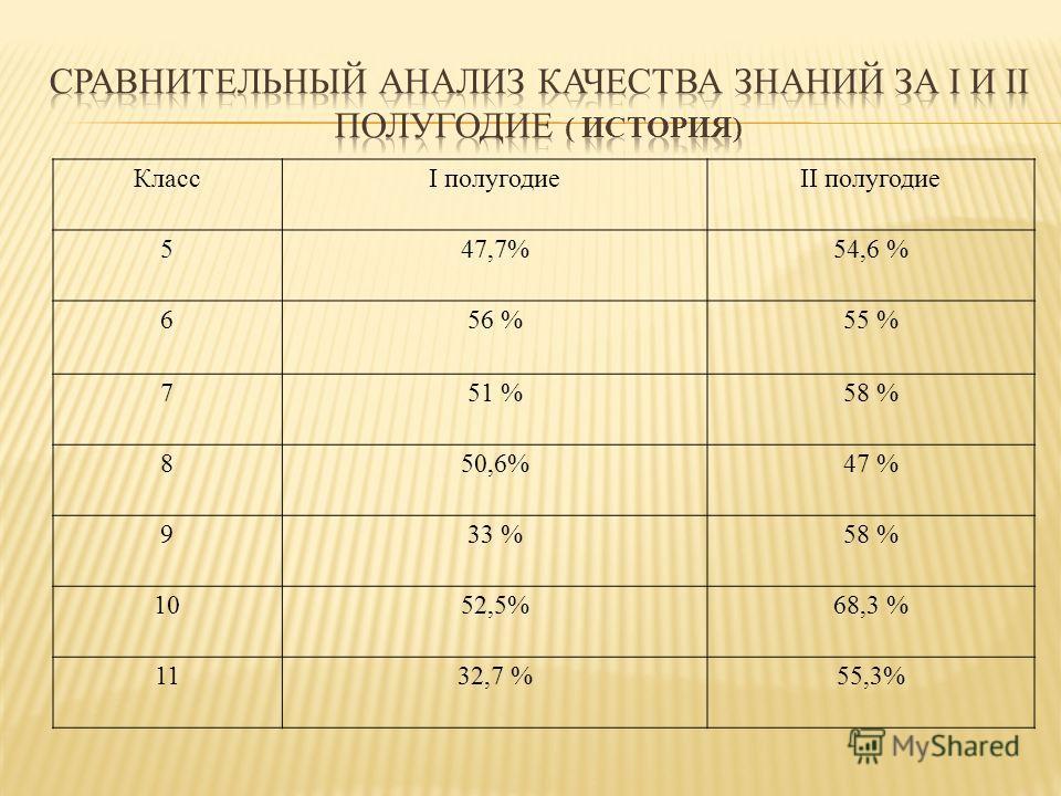 КлассI полугодиеII полугодие 5 47,7%54,6 % 6 56 % 55 % 7 51 %58 % 8 50,6%47 % 9 33 %58 % 10 52,5%68,3 % 1132,7 %55,3%
