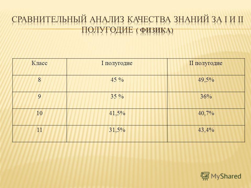 КлассI полугодиеII полугодие 8 45 %49,5% 9 35 %36% 10 41,5%40,7% 1131,5%43,4%