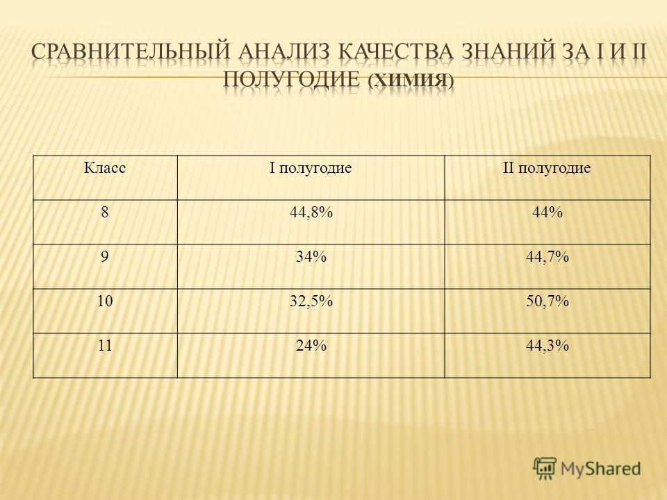 КлассI полугодиеII полугодие 8 44,8%44% 9 34%44,7% 10 32,5%50,7% 1124%44,3%