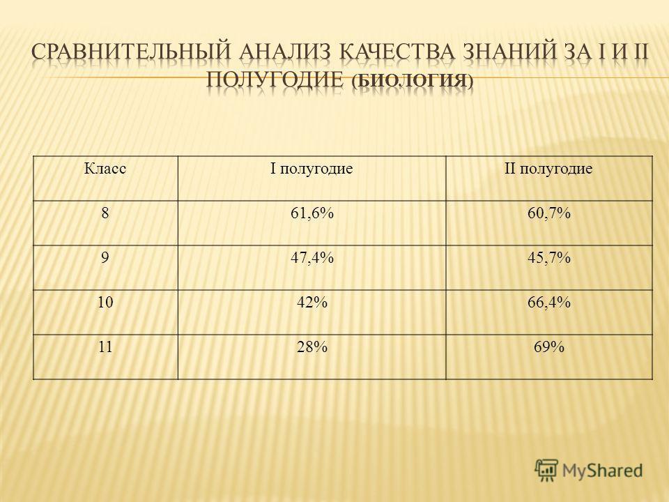 КлассI полугодиеII полугодие 8 61,6%60,7% 9 47,4%45,7% 10 42%66,4% 1128%69%