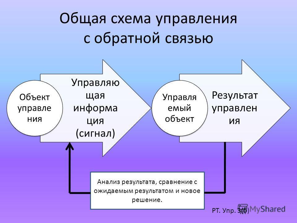 Общая схема управления с обратной связью Управляю щая информа ция (сигнал) Объект управле ния Результат управлен ия Управля емый объект Анализ результата, сравнение с ожидаемым результатом и новое решение. РТ. Упр. 3(б)