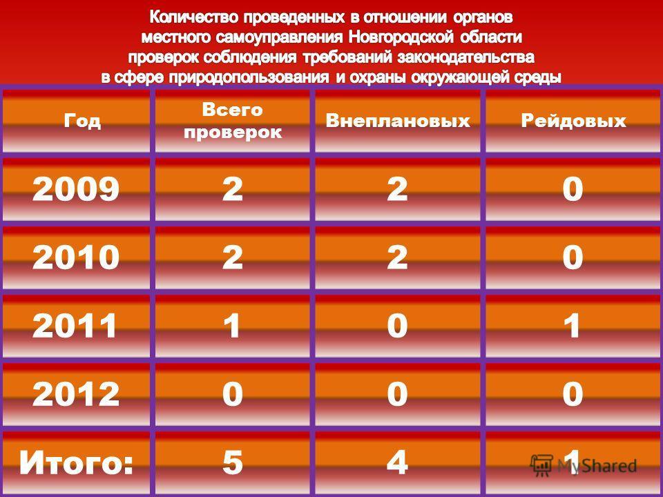 Год Всего проверок ВнеплановыхРейдовых 2009220 2010220 2011101 2012000 Итого:541