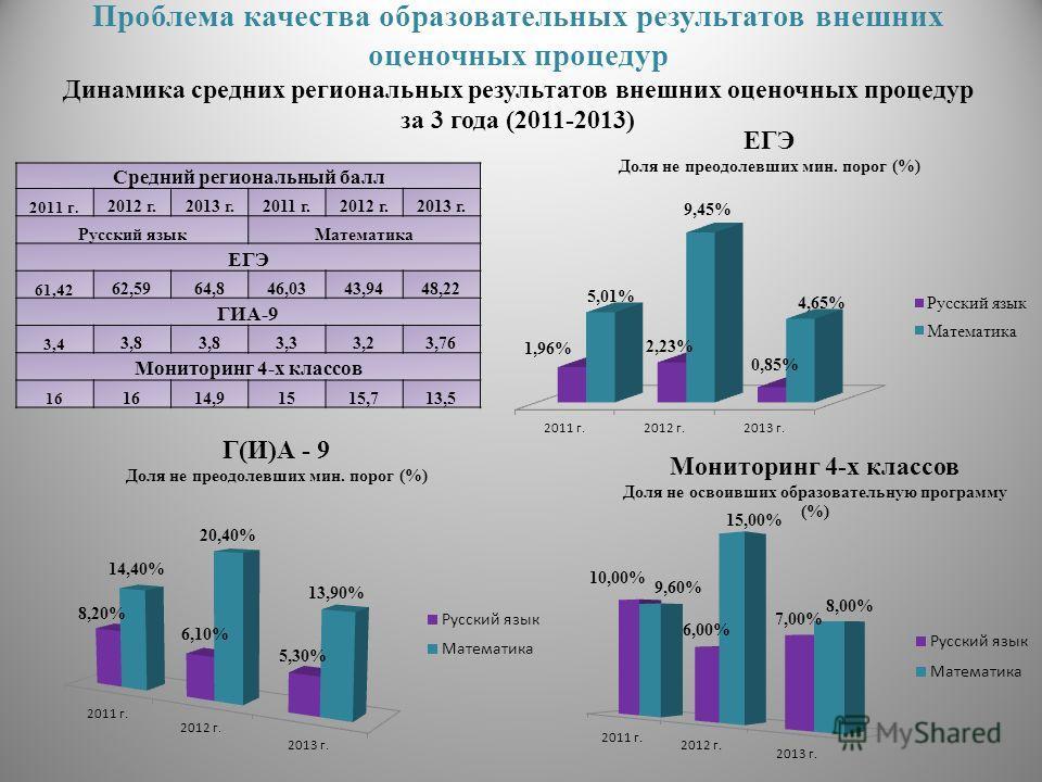Проблема качества образовательных результатов внешних оценочных процедур Динамика средних региональных результатов внешних оценочных процедур за 3 года (2011-2013) Средний региональный балл 2011 г. 2012 г.2013 г.2011 г.2012 г.2013 г. Русский языкМате