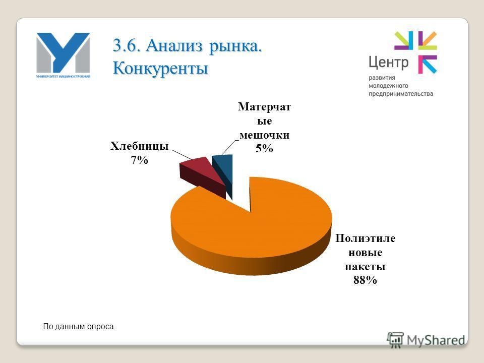 3.6. Анализ рынка. Конкуренты По данным опроса
