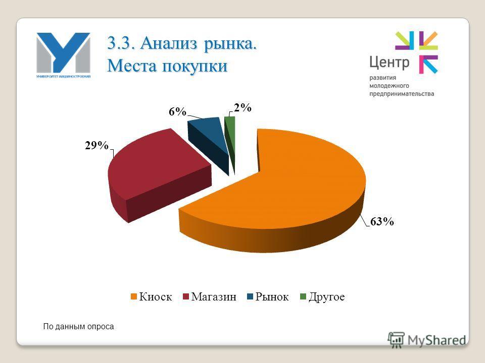 По данным опроса 3.3. Анализ рынка. Места покупки