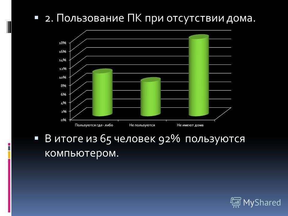2. Пользование ПК при отсутствии дома. В итоге из 65 человек 92% пользуются компьютером.