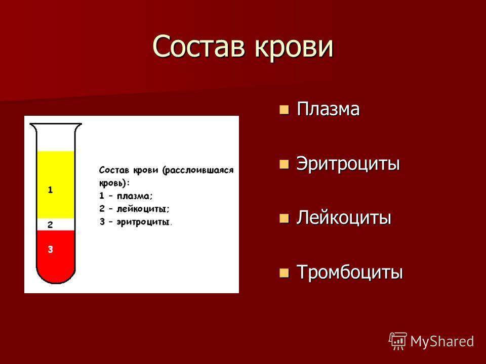 Состав крови Плазма Плазма Эритроциты Эритроциты Лейкоциты Лейкоциты Тромбоциты Тромбоциты