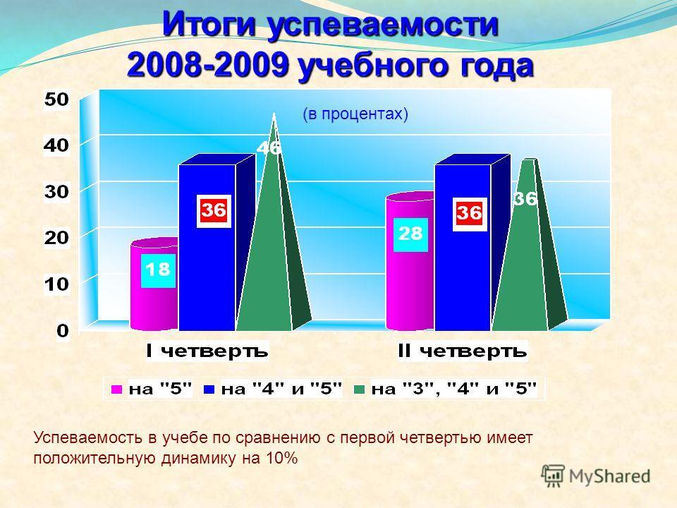 Успеваемость в учебе по сравнению с первой четвертью имеет положительную динамику на 10% (в процентах)
