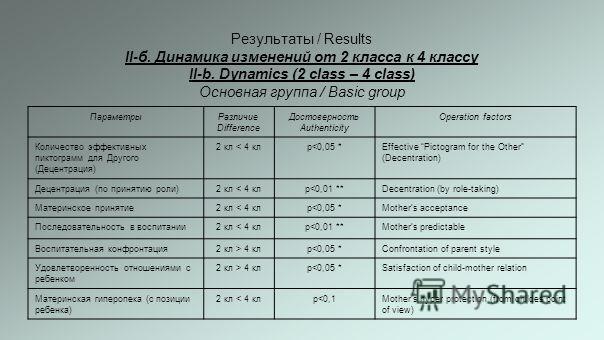 Результаты / Results II-б. Динамика изменений от 2 класса к 4 классу II-b. Dynamics (2 class – 4 class) Основная группа / Basic group ПараметрыРазличие Difference Достоверность Authenticity Оperation factors Количество эффективных пиктограмм для Друг