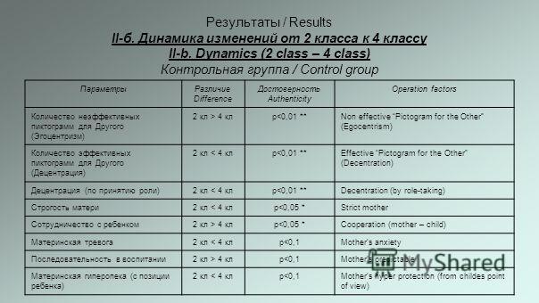 Результаты / Results II-б. Динамика изменений от 2 класса к 4 классу II-b. Dynamics (2 class – 4 class) Контрольная группа / Control group ПараметрыРазличие Difference Достоверность Authenticity Оperation factors Количество неэффективных пиктограмм д