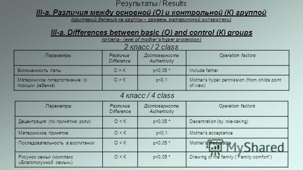 Результаты / Results III-а. Различия между основной (О) и контрольной (К) группой (критерий деления на группы – уровень материнской гиперопеки) III-а. Differences between basic (О) and control (К) groups (criteria - level of mothers hyper protection)