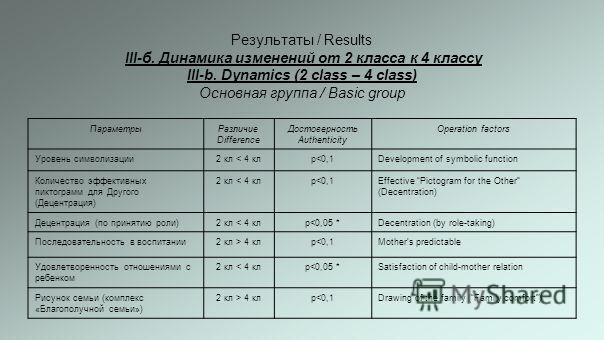 Результаты / Results III-б. Динамика изменений от 2 класса к 4 классу III-b. Dynamics (2 class – 4 class) Основная группа / Basic group ПараметрыРазличие Difference Достоверность Authenticity Оperation factors Уровень символизации2 кл < 4 клр