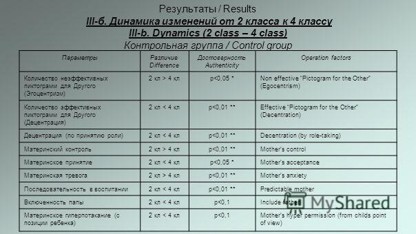 Результаты / Results III-б. Динамика изменений от 2 класса к 4 классу III-b. Dynamics (2 class – 4 class) Контрольная группа / Control group ПараметрыРазличие Difference Достоверность Authenticity Оperation factors Количество неэффективных пиктограмм