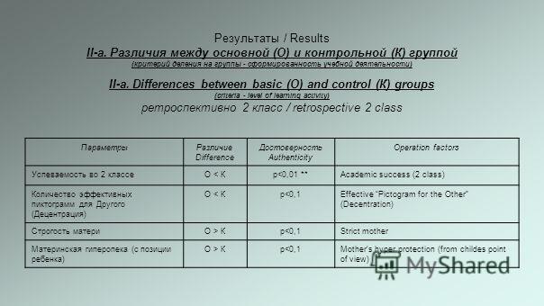 Результаты / Results II-а. Различия между основной (О) и контрольной (К) группой (критерий деления на группы - сформированность учебной деятельности) II-а. Differences between basic (О) and control (К) groups (criteria - level of learning activity) р