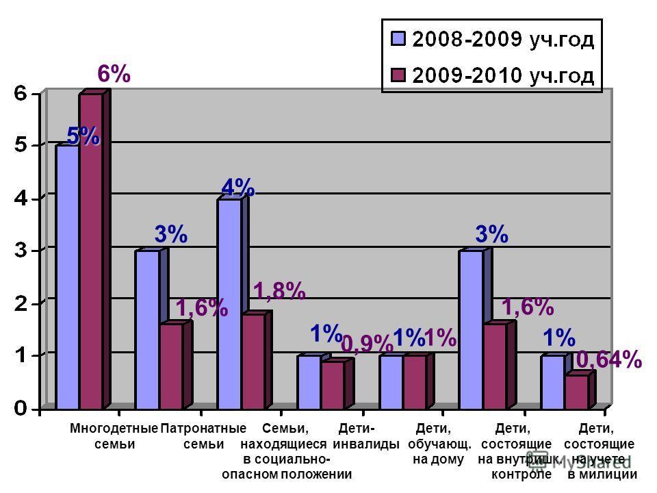 Многодетные Патронатные Семьи, Дети- Дети, Дети, Дети, семьи семьи находящиеся инвалиды обучающ. состоящие состоящие в социально- на дому на внутришк. на учете опасном положении контроле в милиции 5% 6% 1,6% 1,8% 0,9% 1,6% 1% 0,64% 3% 4% 1% 1%1% 3%