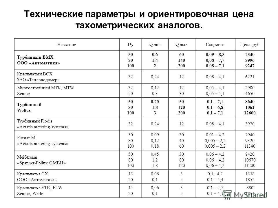 Технические параметры и ориентировочная цена тахометрических аналогов. НазваниеDyQ minQ maxСкоростиЦена, руб Турбинный ВМХ ООО «Автоматика» 50 80 100 0,6 1,4 2 60 140 200 0,09 – 8,5 0,08 – 7,7 0,08 – 7,1 7340 8996 9247 Крыльчатый ВСХ ЗАО «Тепловодоме