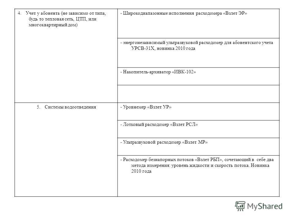 4. Учет у абонента (не зависимо от типа, будь то тепловая сеть, ЦТП, или многоквартирный дом) - Широкодиапазонные исполнения расходомера «Взлет ЭР» - энергонезависимый ультразвуковой расходомер для абонентского учета УРСВ-31Х, новинка 2010 года - Нак
