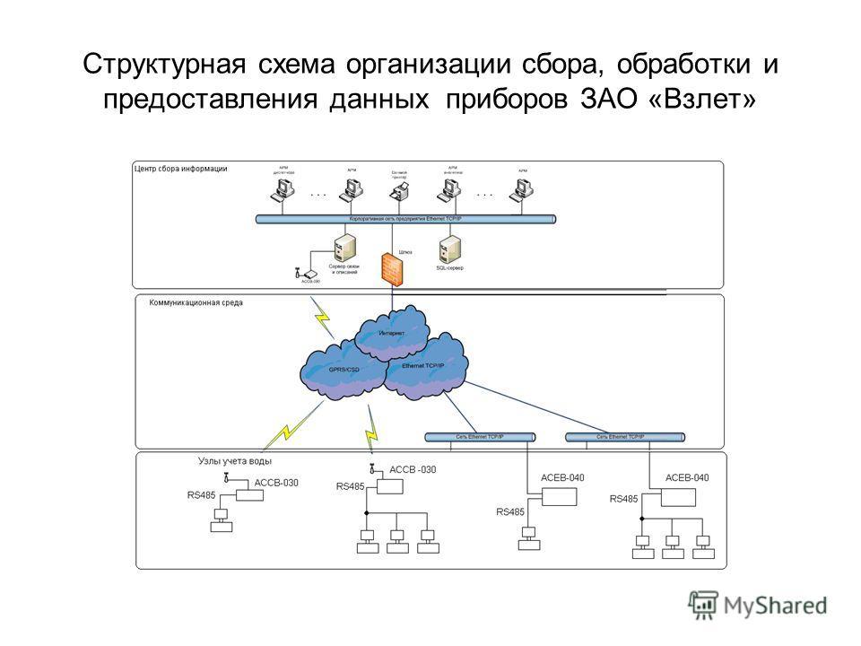 Структурная схема организации сбора, обработки и предоставления данных приборов ЗАО «Взлет»