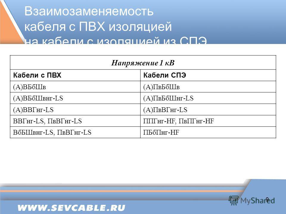 9 Взаимозаменяемость кабеля с ПВХ изоляцией на кабели с изоляцией из СПЭ Напряжение 1 кВ Кабели с ПВХКабели СПЭ (А)ВБбШв(А)ПвБбШв (А)ВБбШвнг-LS(А)ПвБбШнг-LS (А)ВВГнг-LS(А)ПвВГнг-LS ВВГнг-LS, ПвВГнг-LSППГнг-HF, ПвПГнг-HF ВбБШвнг-LS, ПвВГнг-LSПБбПнг-HF