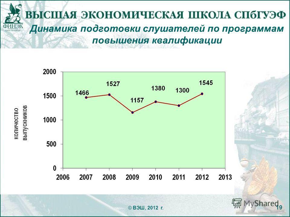Динамика подготовки слушателей по программам повышения квалификации © ВЭШ, 2012 г. 19 количество выпускников