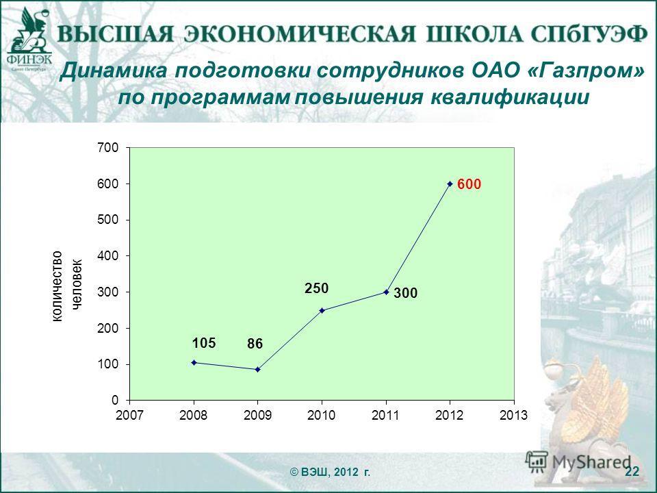 Динамика подготовки сотрудников ОАО «Газпром» по программам повышения квалификации © ВЭШ, 2012 г. 22 количество человек
