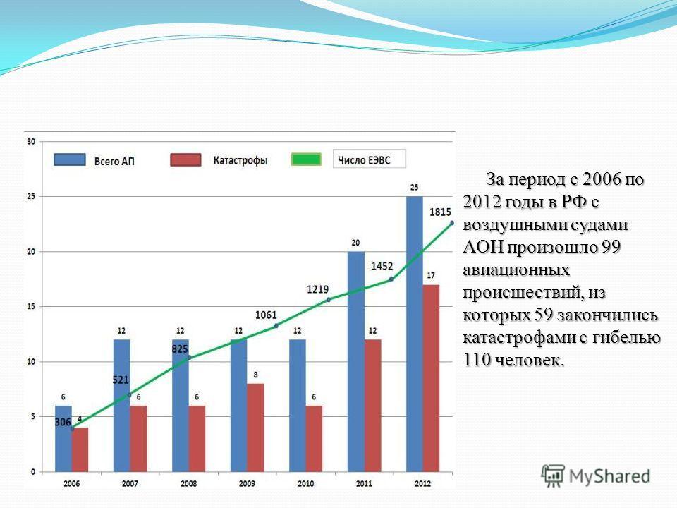 За период с 2006 по 2012 годы в РФ с воздушными судами АОН произошло 99 авиационных происшествий, из которых 59 закончились катастрофами с гибелью 110 человек. За период с 2006 по 2012 годы в РФ с воздушными судами АОН произошло 99 авиационных происш