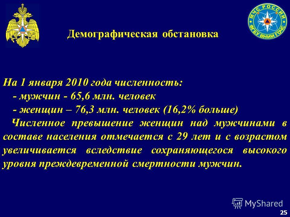 25 Демографическая обстановка На 1 января 2010 года численность: - мужчин - 65,6 млн. человек - женщин – 76,3 млн. человек (16,2% больше) Численное превышение женщин над мужчинами в составе населения отмечается с 29 лет и с возрастом увеличивается вс