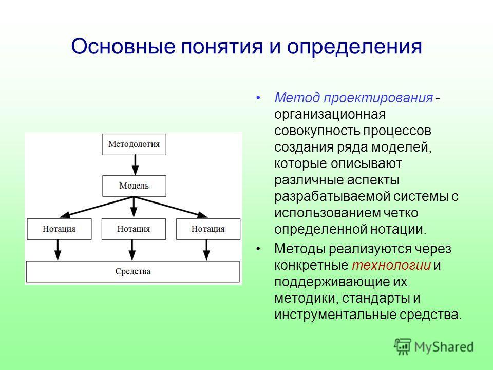 Основные понятия и определения Метод проектирования - организационная совокупность процессов создания ряда моделей, которые описывают различные аспекты разрабатываемой системы с использованием четко определенной нотации. Методы реализуются через конк