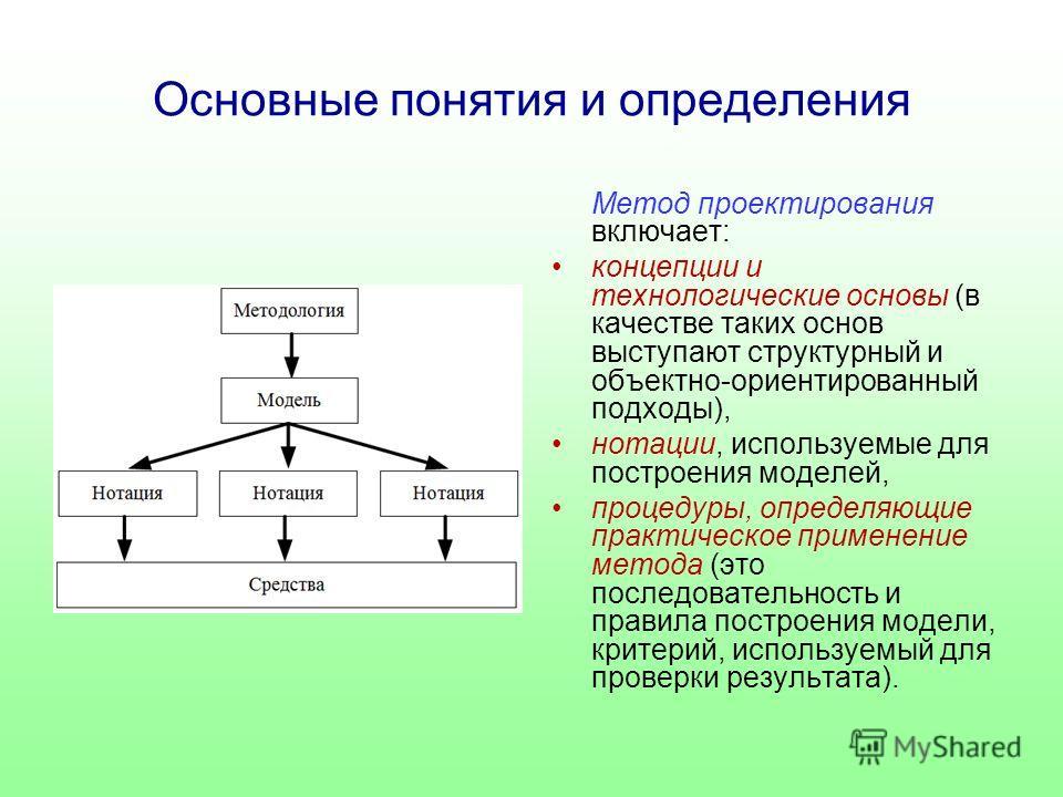 Основные понятия и определения Метод проектирования включает: концепции и технологические основы (в качестве таких основ выступают структурный и объектно-ориентированный подходы), нотации, используемые для построения моделей, процедуры, определяющие