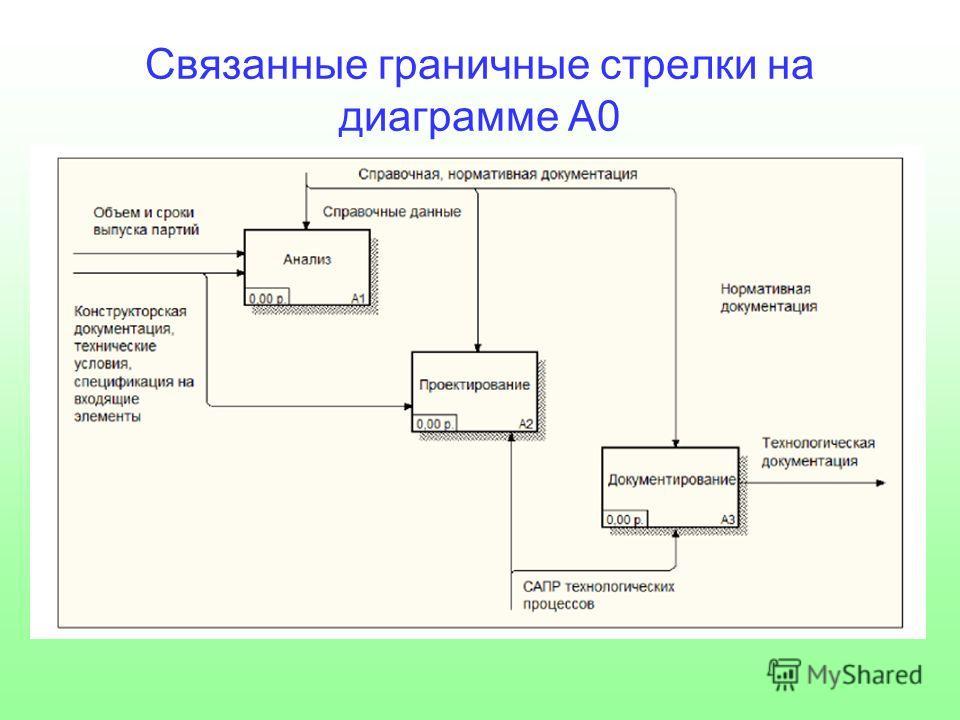 Связанные граничные стрелки на диаграмме А0