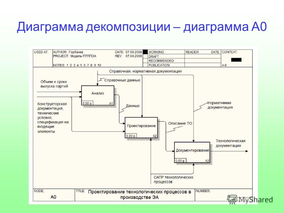 Диаграмма декомпозиции – диаграмма А0
