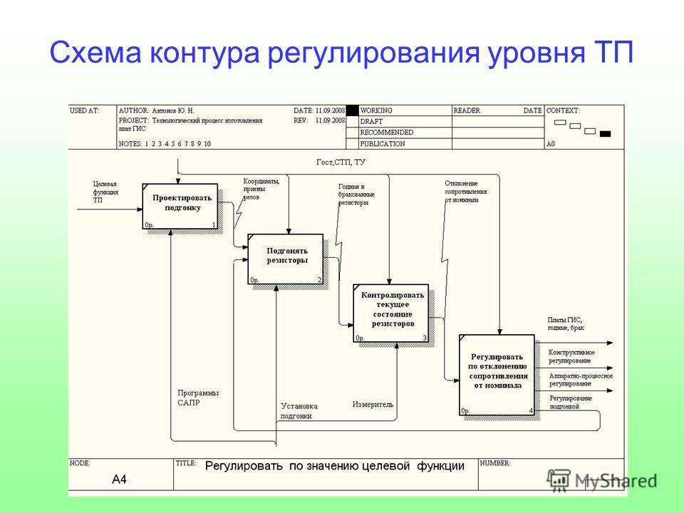 Схема контура регулирования уровня ТП