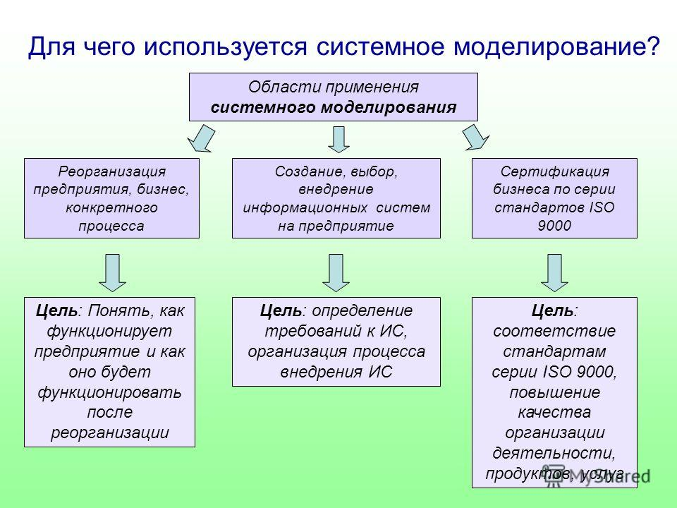 Для чего используется системное моделирование? Области применения системного моделирования Реорганизация предприятия, бизнес, конкретного процесса Создание, выбор, внедрение информационных систем на предприятие Сертификация бизнеса по серии стандарто