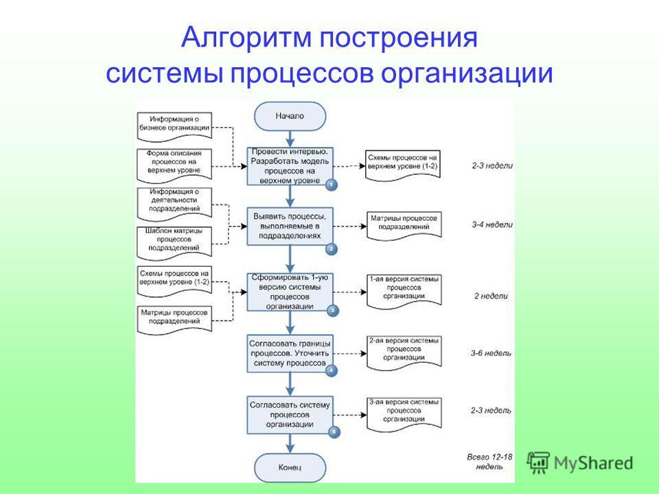 Алгоритм построения системы процессов организации