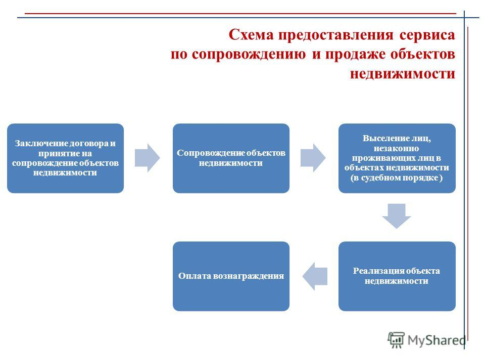 Схема предоставления сервиса по сопровождению и продаже объектов недвижимости Заключение договора и принятие на сопровождение объектов недвижимости Сопровождение объектов недвижимости Выселение лиц, незаконно проживающих лиц в объектах недвижимости (