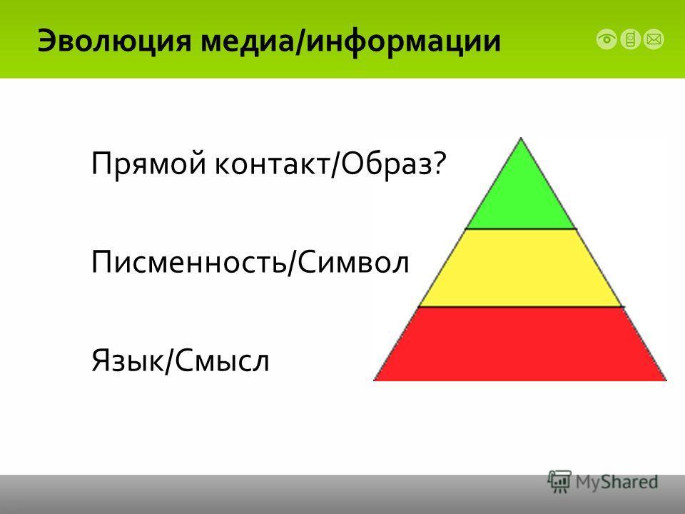 Эволюция медиа/информации Прямой контакт/Образ? Писменность/Символ Язык/Смысл