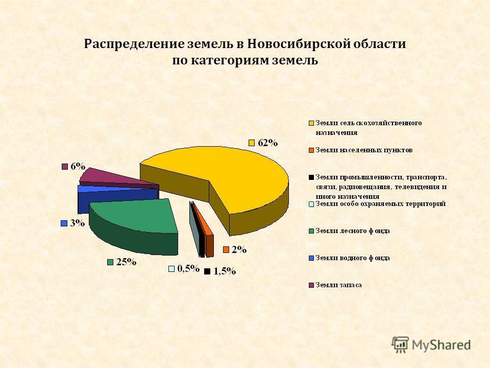 Распределение земель в Новосибирской области по категориям земель