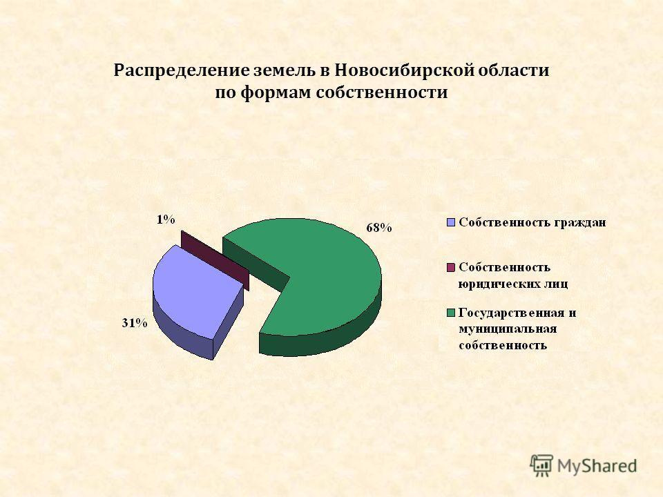 Распределение земель в Новосибирской области по формам собственности