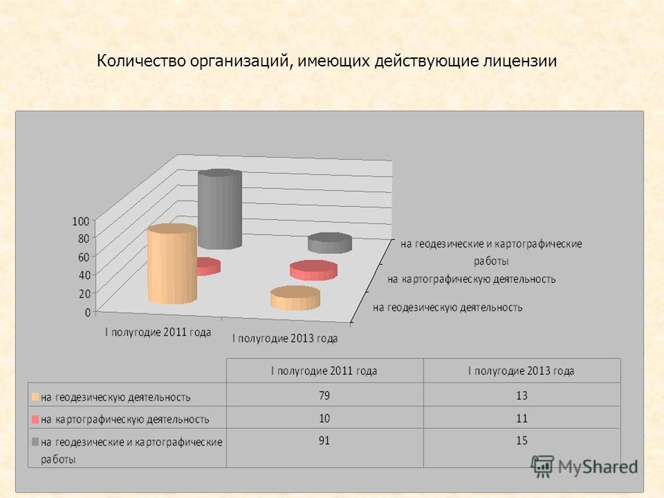 Количество организаций, имеющих действующие лицензии