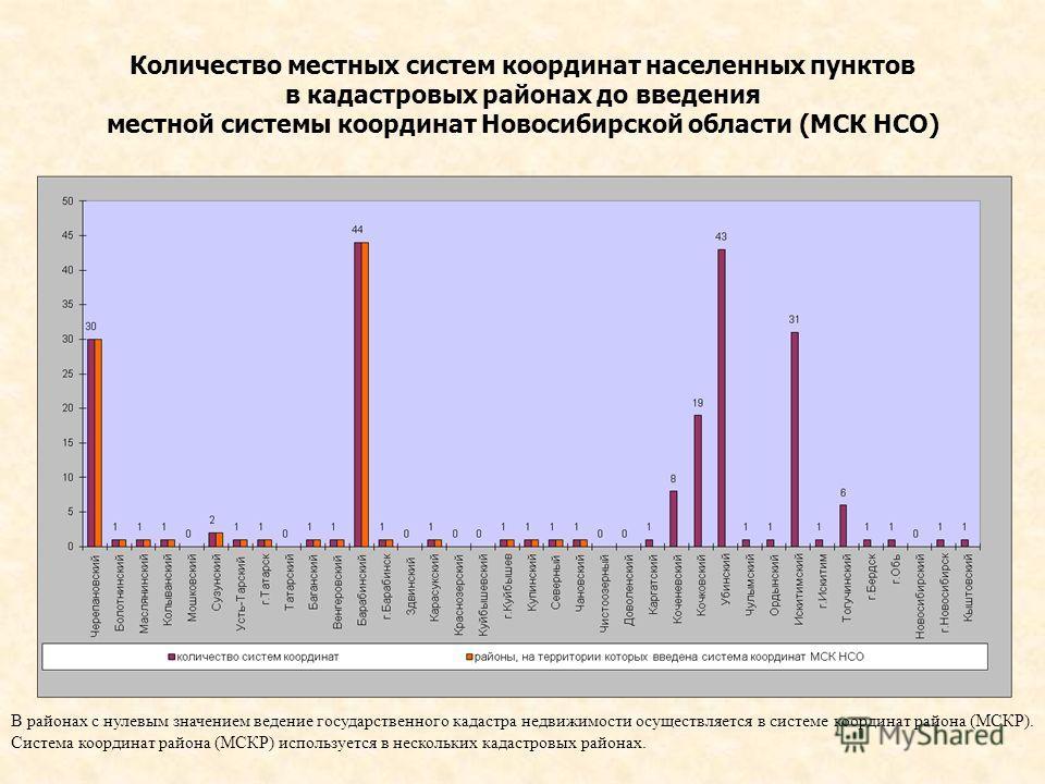 Количество местных систем координат населенных пунктов в кадастровых районах до введения местной системы координат Новосибирской области (МСК НСО) В районах с нулевым значением ведение государственного кадастра недвижимости осуществляется в системе к