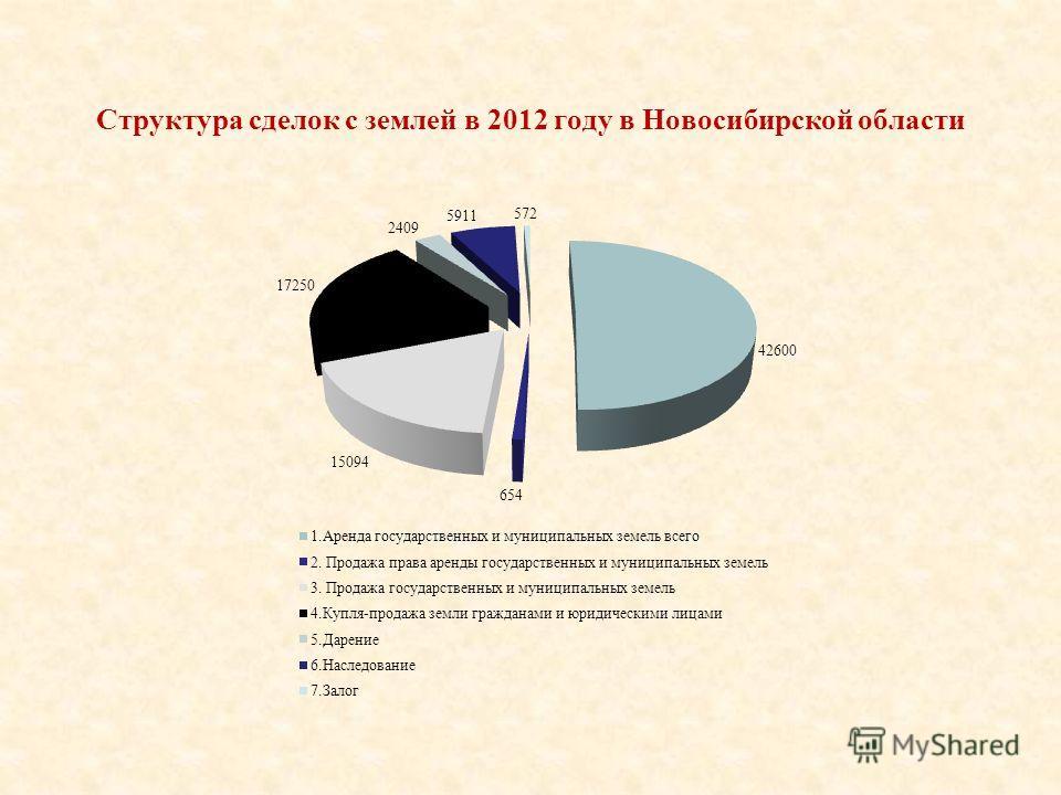 Структура сделок с землей в 2012 году в Новосибирской области