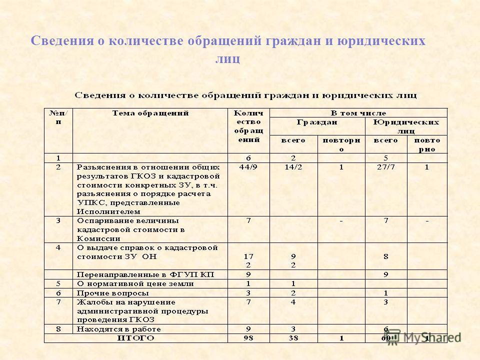 Сведения о количестве обращений граждан и юридических лиц
