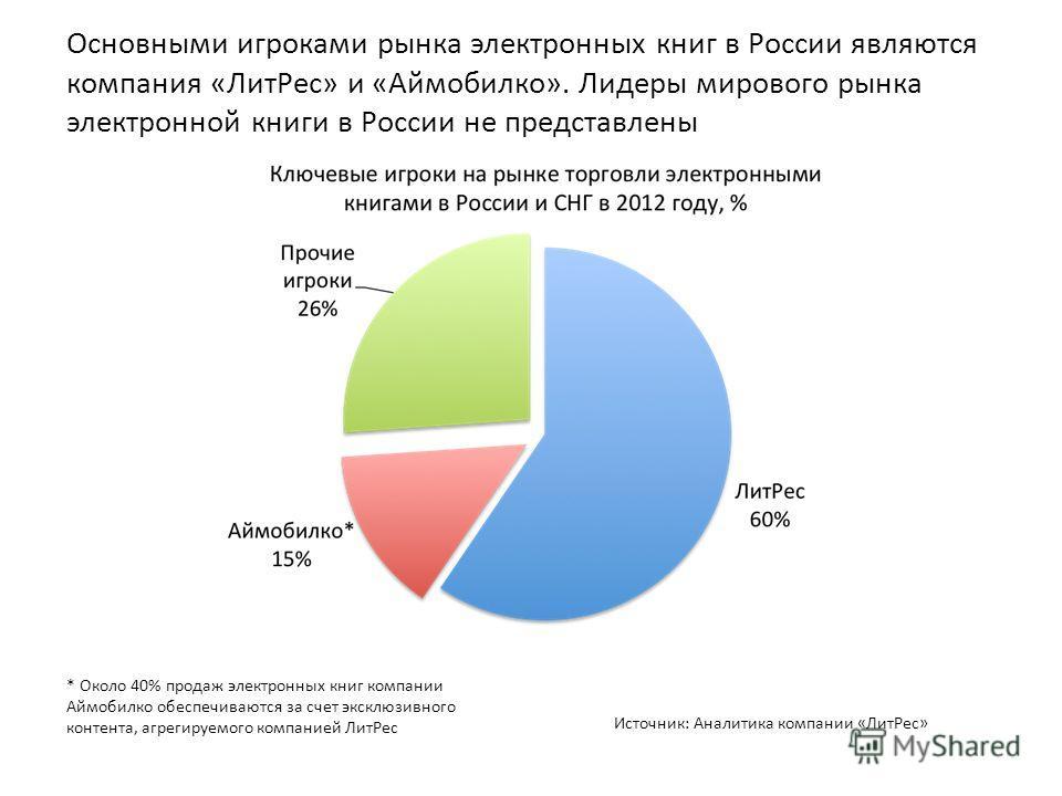 Основными игроками рынка электронных книг в России являются компания «ЛитРес» и «Аймобилко». Лидеры мирового рынка электронной книги в России не представлены * Около 40% продаж электронных книг компании Аймобилко обеспечиваются за счет эксклюзивного