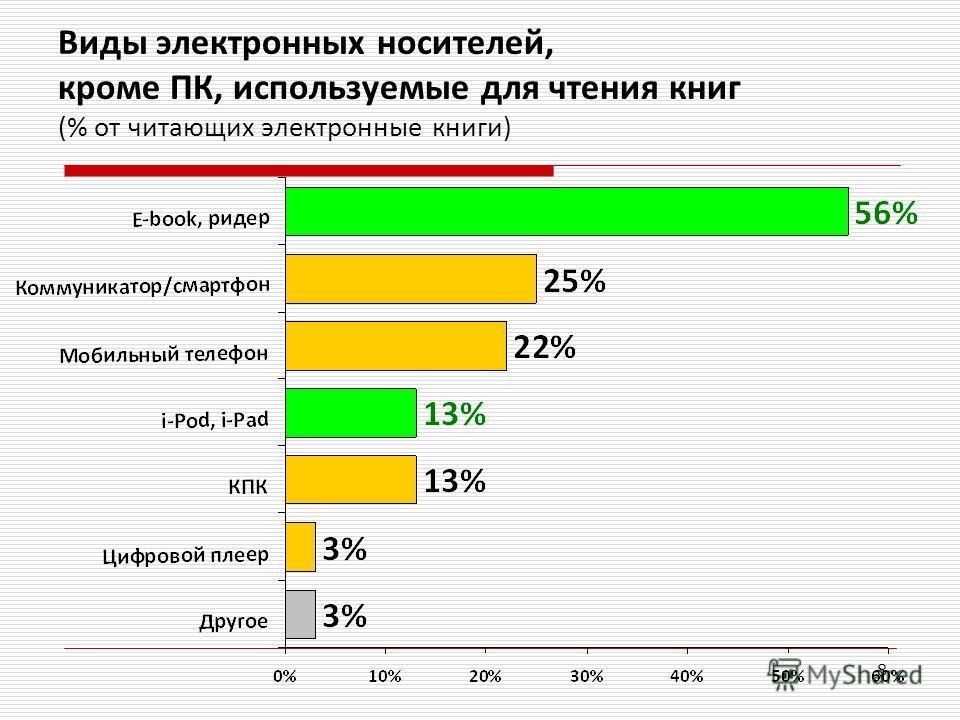 8 Виды электронных носителей, кроме ПК, используемые для чтения книг (% от читающих электронные книги)