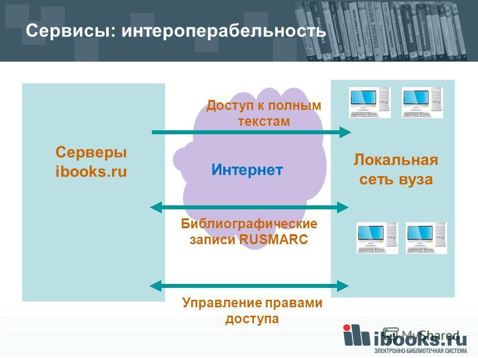 Сервисы: интероперабельность Серверы ibooks.ru Локальная сеть вуза Интернет Доступ к полным текстам Библиографические записи RUSMARC Управление правами доступа