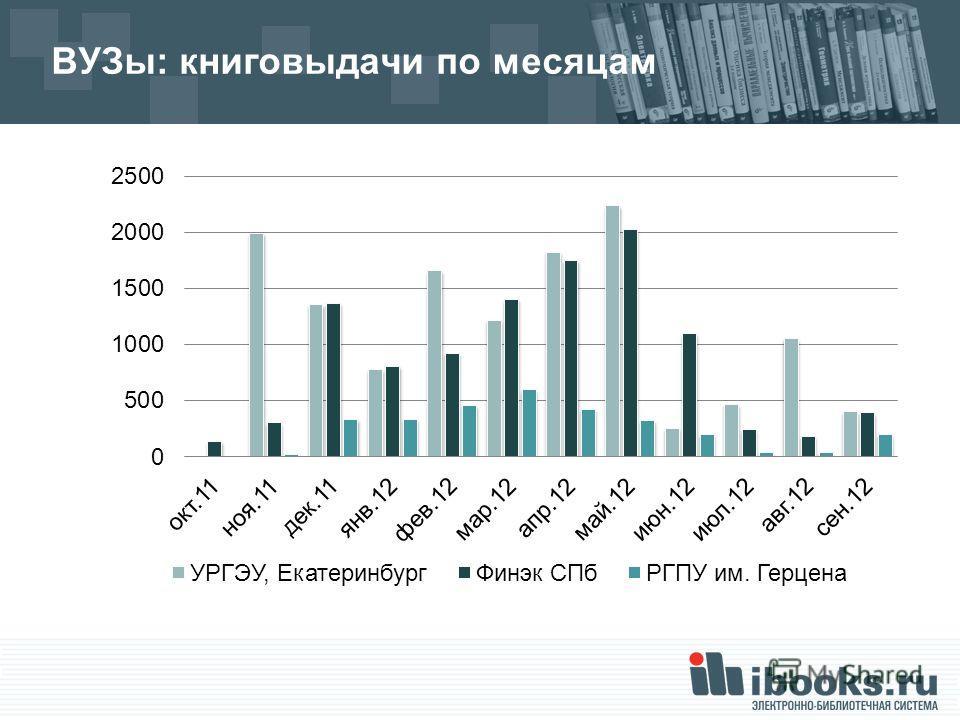 ВУЗы: книговыдачи по месяцам