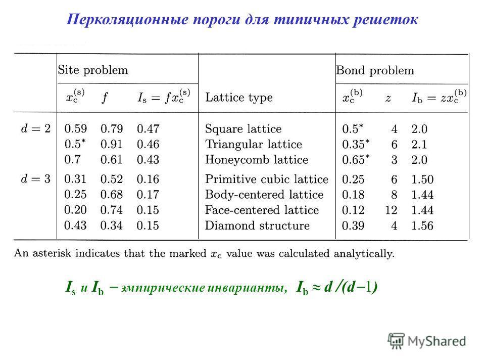 Перколяционные пороги для типичных решеток I s и I b эмпирические инварианты, I b d / (d 1)