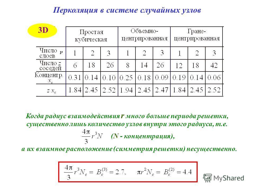 Перколяция в системе случайных узлов Когда радиус взаимодействия r много больше периода решетки, существенно лишь количество узлов внутри этого радиуса, т.е. (N - концентрация), а их взаимное расположение (симметрия решетки) несущественно. 3D