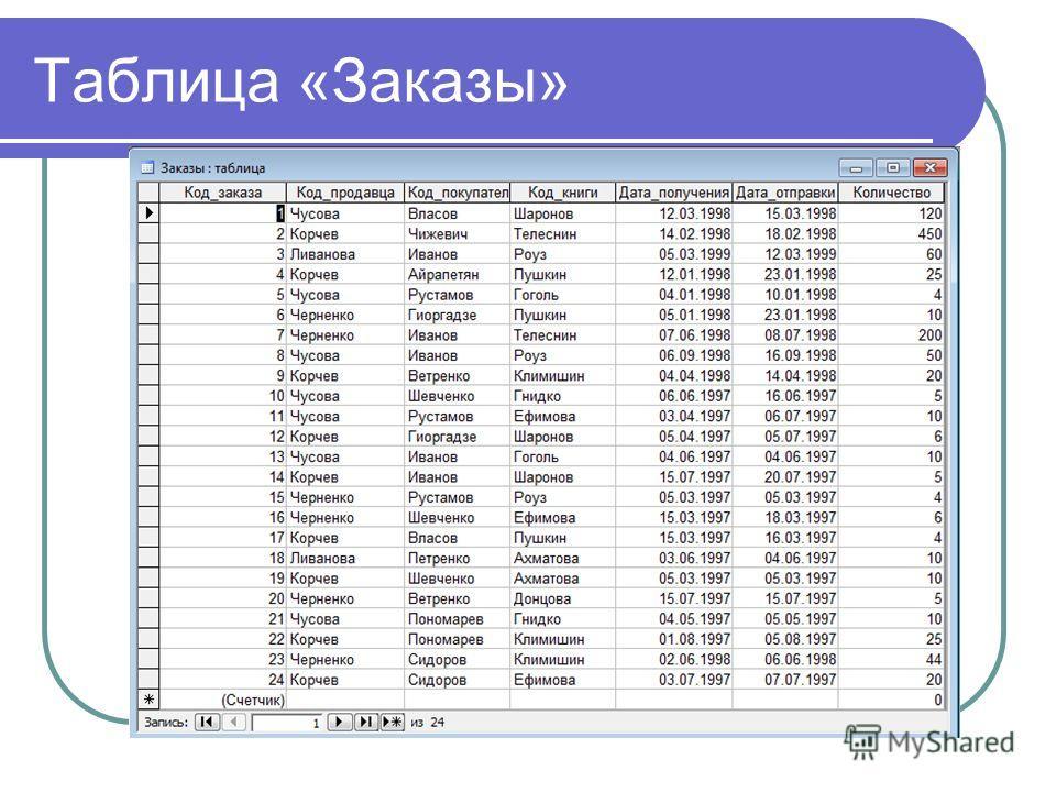 Таблица «Заказы»
